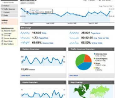 Öka affärsnyttan med Google Analytics